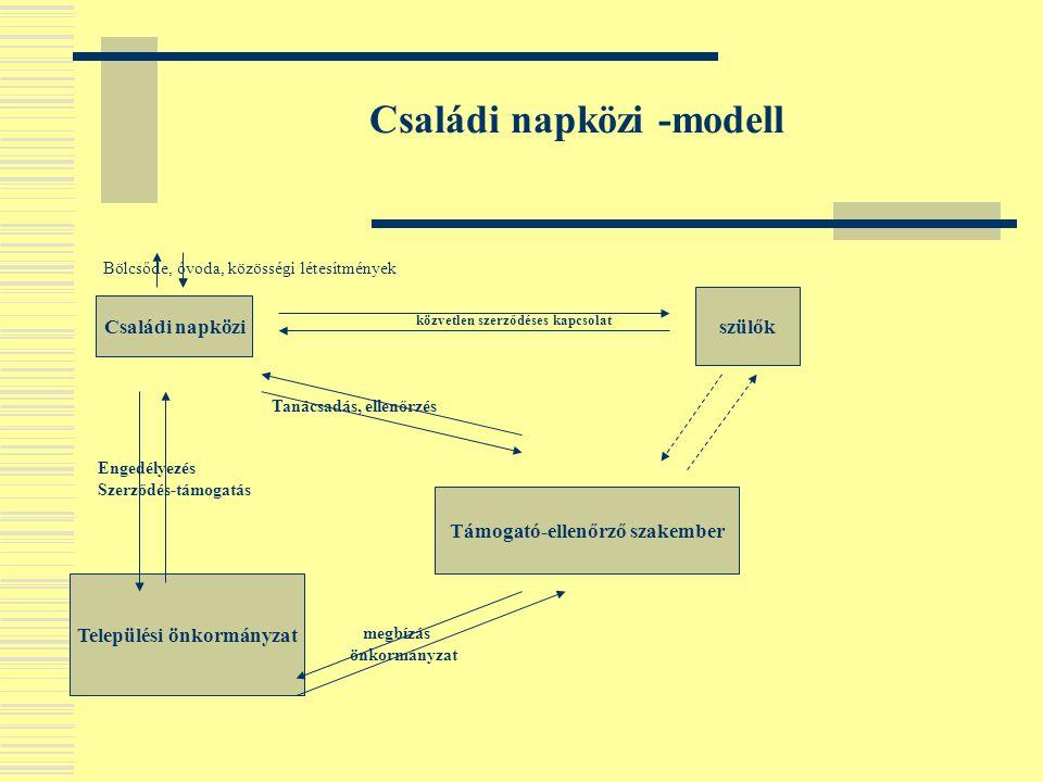 Családi napközi -modell Bölcsőde, óvoda, közösségi létesítmények közvetlen szerződéses kapcsolat Családi napközi szülők Támogató-ellenőrző szakember T