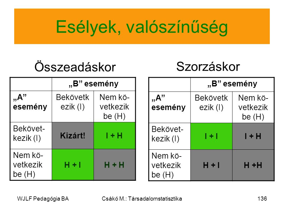 """WJLF Pedagógia BACsákó M.: Társadalomstatisztika136 Esélyek, valószínűség """"B esemény """"A esemény Bekövetk ezik (I) Nem kö- vetkezik be (H) Bekövet- kezik (I) Kizárt!I + H Nem kö- vetkezik be (H) H + IH + H """"B esemény """"A esemény Bekövetk ezik (I) Nem kö- vetkezik be (H) Bekövet- kezik (I) I + II + H Nem kö- vetkezik be (H) H + IH +H Összeadáskor Szorzáskor"""