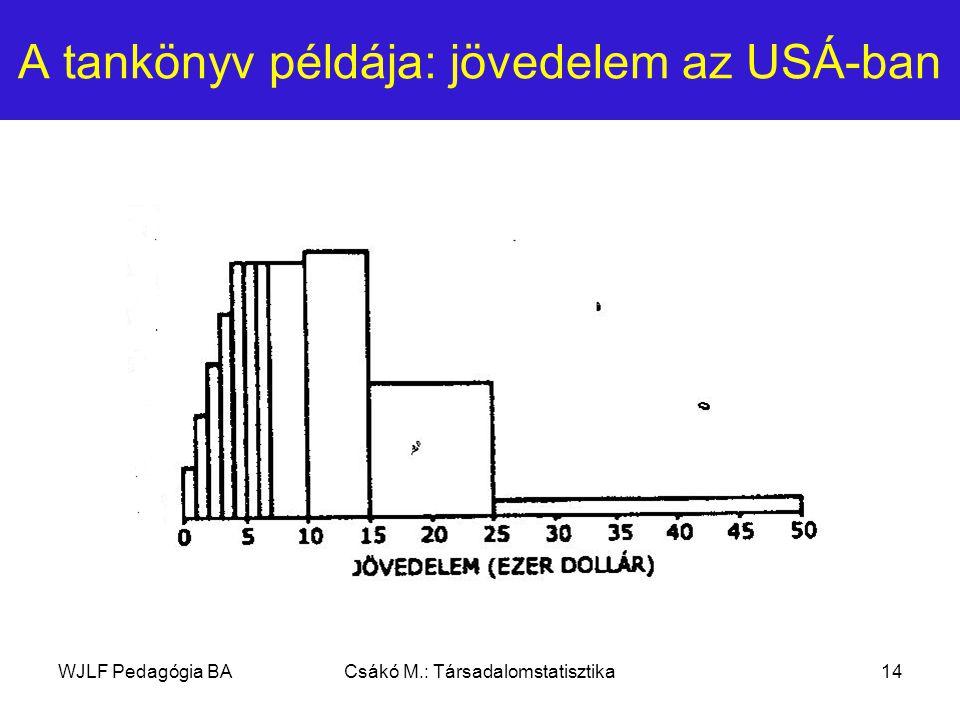 WJLF Pedagógia BACsákó M.: Társadalomstatisztika14 A tankönyv példája: jövedelem az USÁ-ban