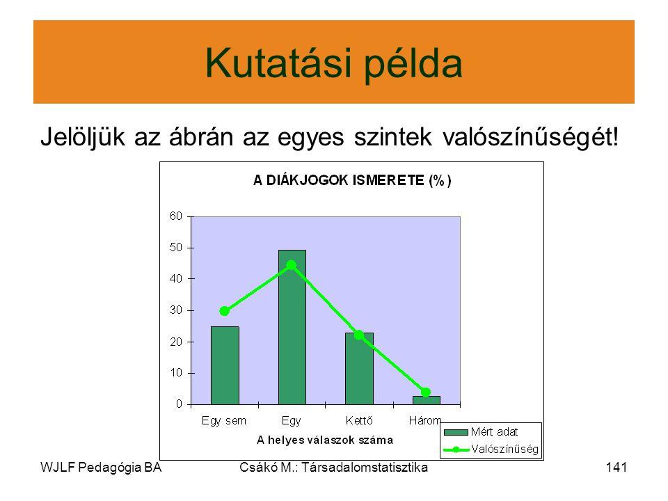 WJLF Pedagógia BACsákó M.: Társadalomstatisztika141 Kutatási példa Jelöljük az ábrán az egyes szintek valószínűségét!