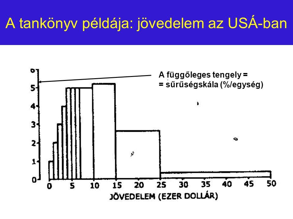 WJLF Pedagógia BACsákó M.: Társadalomstatisztika15 A tankönyv példája: jövedelem az USÁ-ban A függőleges tengely = = sűrűségskála (%/egység)