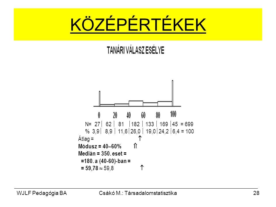 WJLF Pedagógia BACsákó M.: Társadalomstatisztika28 N= 27  62  81  182  133  169  45 = 699 % 3,9  8,9  11,6  26,0  19,0  24,2  6,4 = 100 Átlag =  Módusz = 40–60%  Medián = 350.