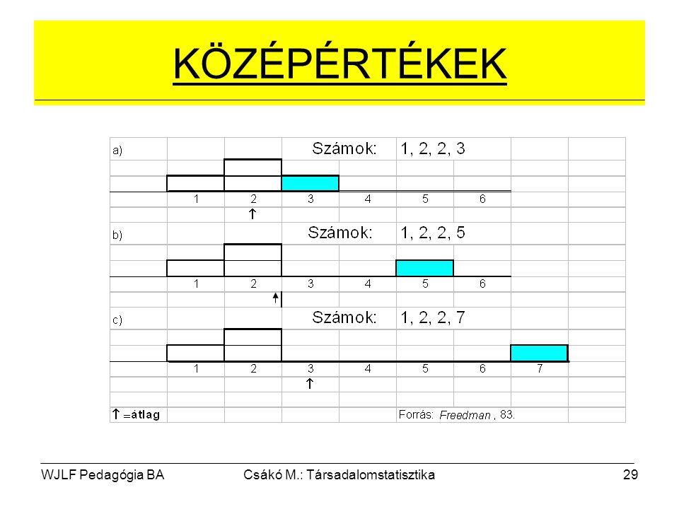 WJLF Pedagógia BACsákó M.: Társadalomstatisztika29 KÖZÉPÉRTÉKEK