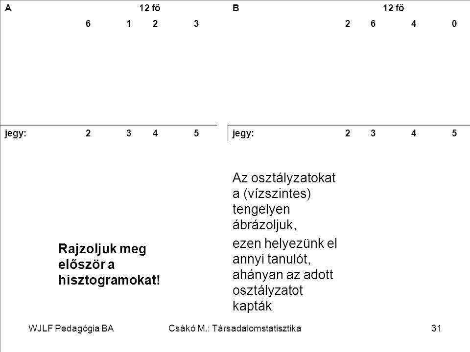 WJLF Pedagógia BACsákó M.: Társadalomstatisztika31 A 12 fő B 61232640 jegy:2345 2345 Rajzoljuk meg először a hisztogramokat.