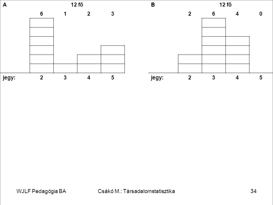 WJLF Pedagógia BACsákó M.: Társadalomstatisztika34 A 12 fő B 61232640 jegy:2345 2345