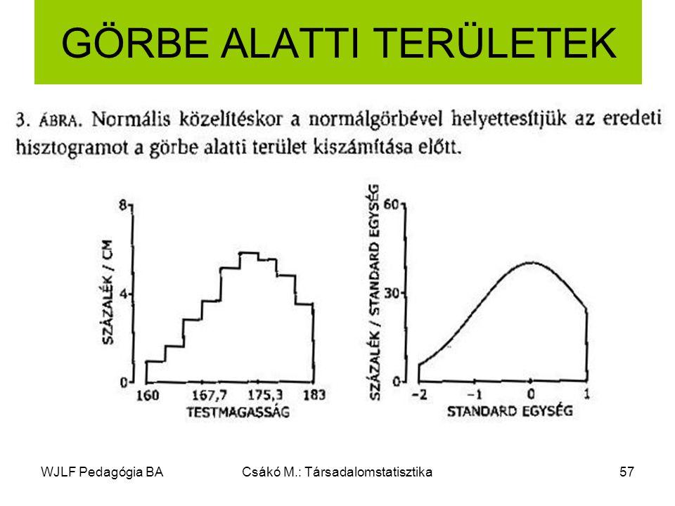 WJLF Pedagógia BACsákó M.: Társadalomstatisztika57 GÖRBE ALATTI TERÜLETEK