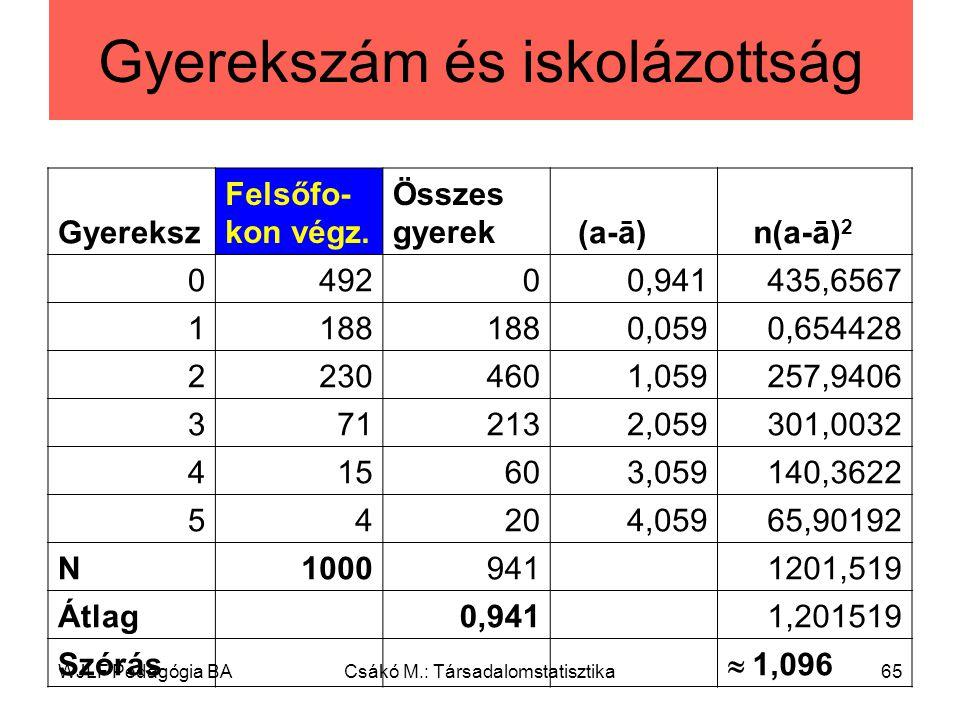 WJLF Pedagógia BACsákó M.: Társadalomstatisztika65 Gyerekszám és iskolázottság Gyereksz Felsőfo- kon végz.
