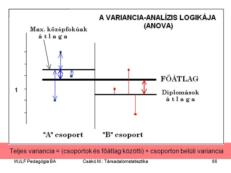 WJLF Pedagógia BACsákó M.: Társadalomstatisztika66WJLF Pedagógia BACsákó M.: Társadalomstatisztika Teljes variancia = (csoportok és főátlag közötti) + csoporton belüli variancia