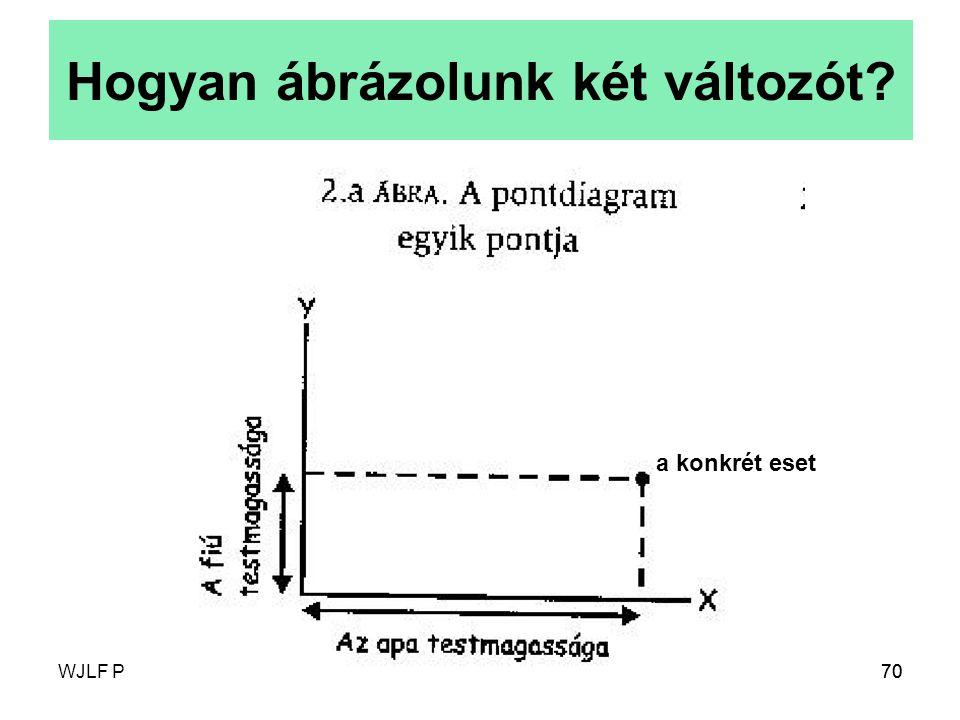 WJLF Pedagógia BACsákó M.: Társadalomstatisztika70 Hogyan ábrázolunk két változót? a konkrét eset