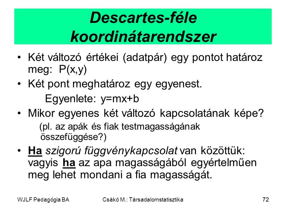 WJLF Pedagógia BACsákó M.: Társadalomstatisztika72 Descartes-féle koordinátarendszer Két változó értékei (adatpár) egy pontot határoz meg: P(x,y) Két pont meghatároz egy egyenest.