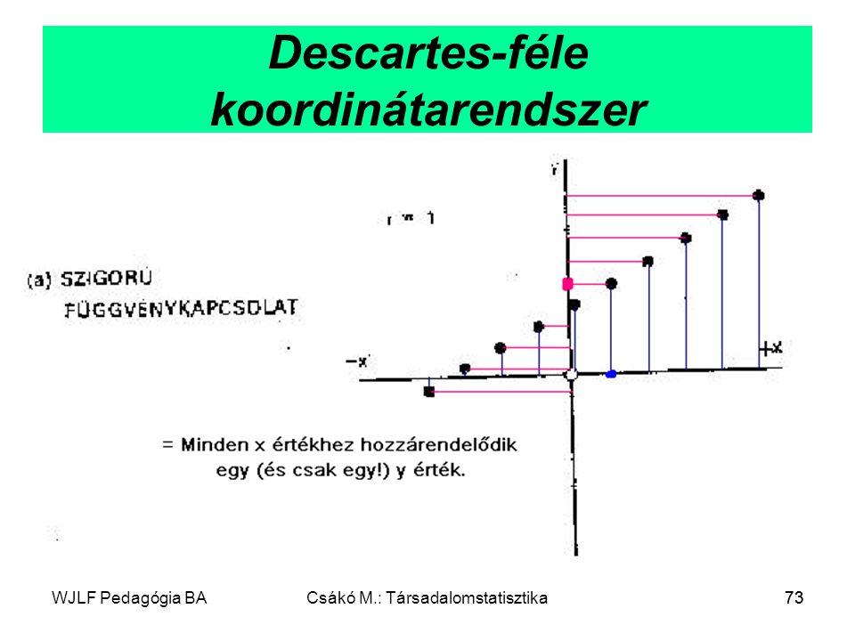 WJLF Pedagógia BACsákó M.: Társadalomstatisztika73 Descartes-féle koordinátarendszer