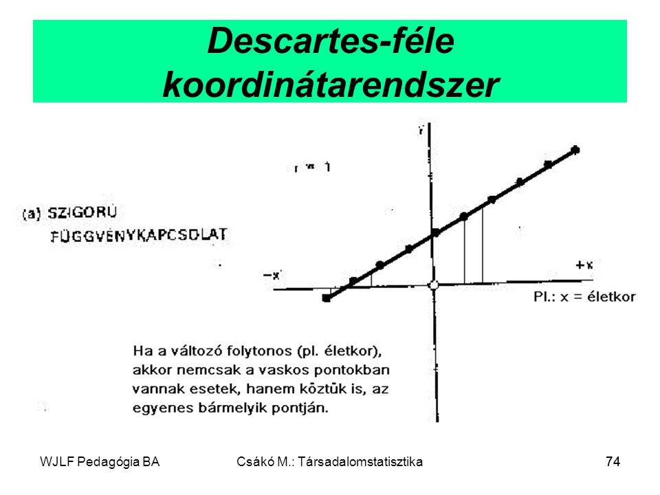 WJLF Pedagógia BACsákó M.: Társadalomstatisztika74 Descartes-féle koordinátarendszer