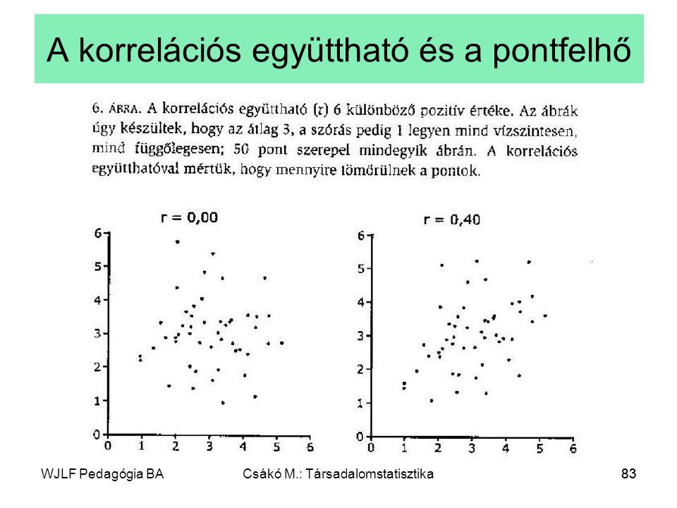 WJLF Pedagógia BACsákó M.: Társadalomstatisztika83 A korrelációs együttható és a pontfelhő