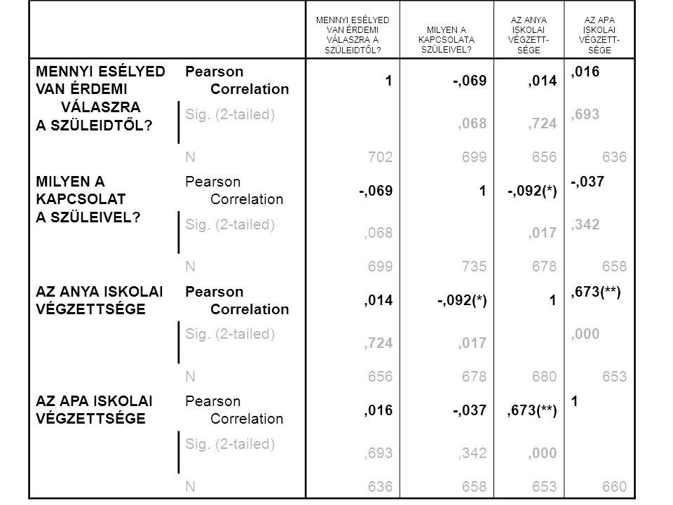 WJLF Pedagógia BACsákó M.: Társadalomstatisztika87 MENNYI ESÉLYED VAN ÉRDEMI VÁLASZRA A SZÜLEIDTŐL.