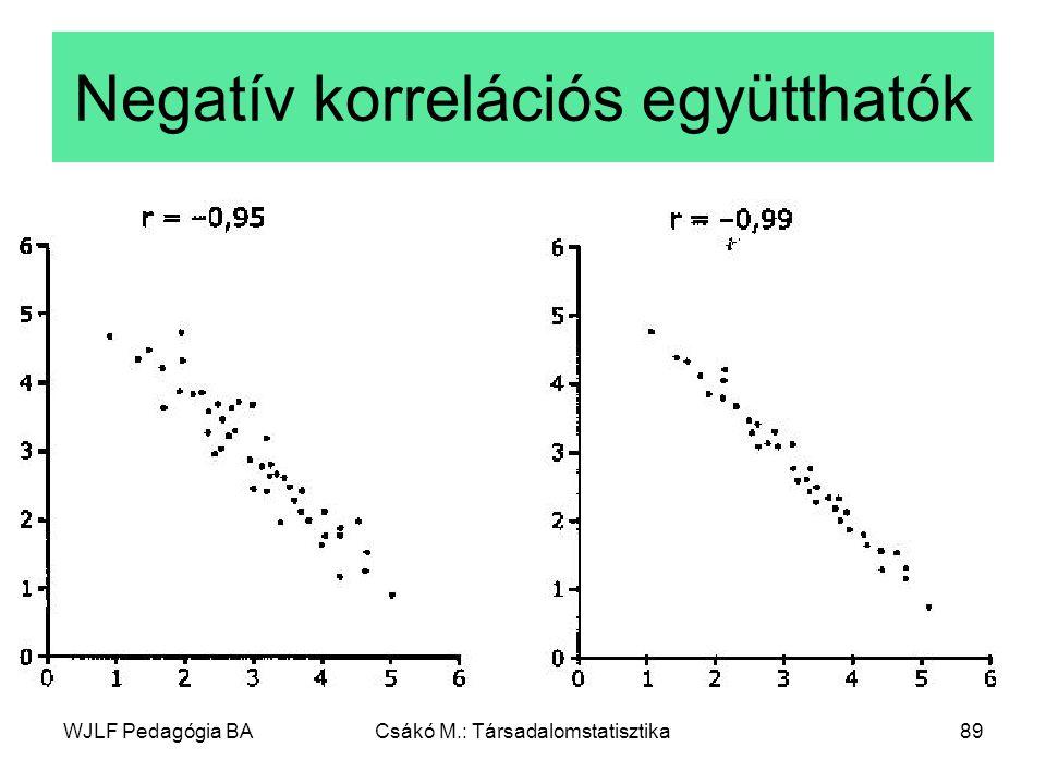 WJLF Pedagógia BACsákó M.: Társadalomstatisztika89 Negatív korrelációs együtthatók