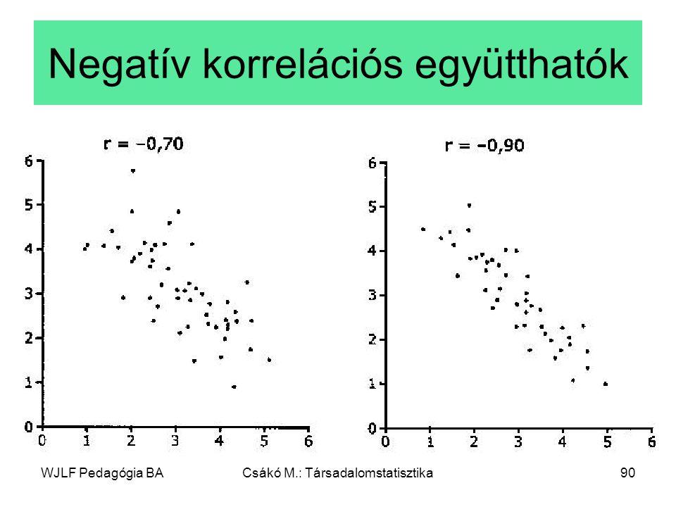 WJLF Pedagógia BACsákó M.: Társadalomstatisztika90 Negatív korrelációs együtthatók
