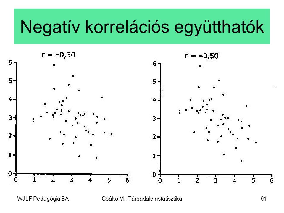 WJLF Pedagógia BACsákó M.: Társadalomstatisztika91 Negatív korrelációs együtthatók
