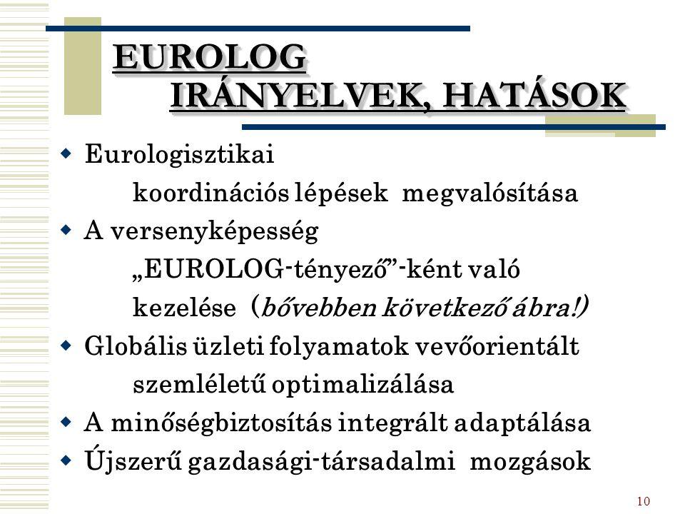 """10 EUROLOG IRÁNYELVEK, HATÁSOK EUROLOG IRÁNYELVEK, HATÁSOK  Eurologisztikai koordinációs lépések megvalósítása  A versenyképesség """"EUROLOG-tényező -ként való kezelése (bővebben következő ábra!)  Globális üzleti folyamatok vevőorientált szemléletű optimalizálása  A minőségbiztosítás integrált adaptálása  Újszerű gazdasági-társadalmi mozgások"""