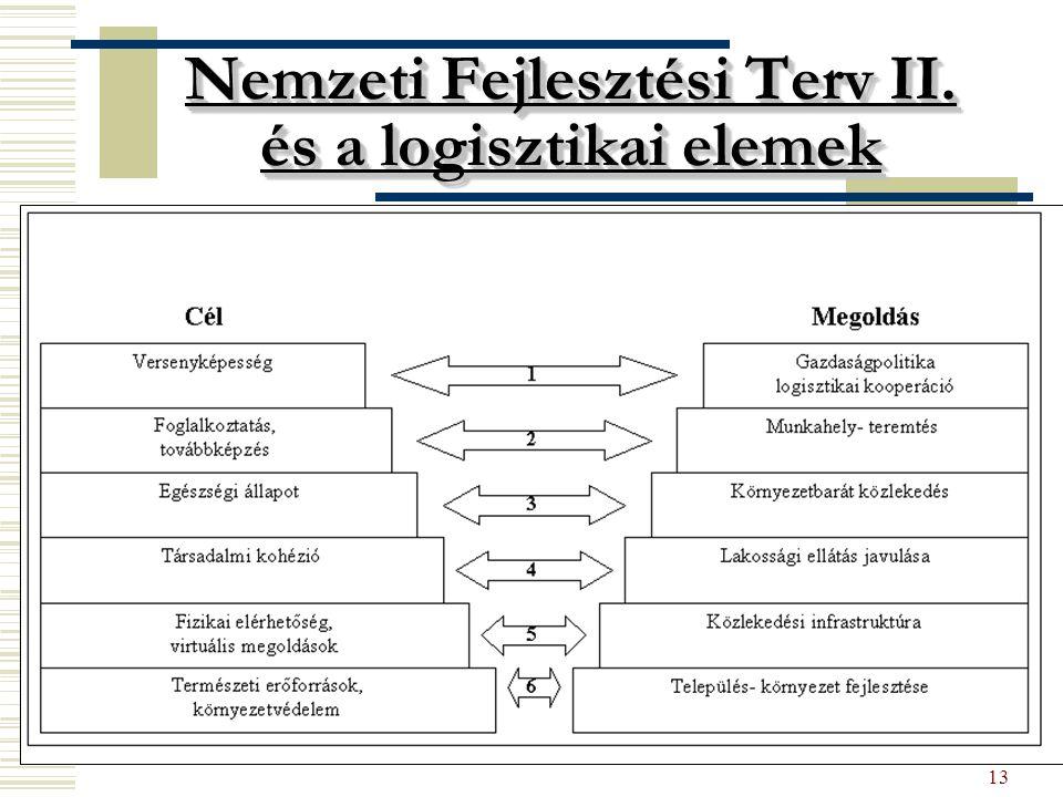 13 Nemzeti Fejlesztési Terv II. és a logisztikai elemek