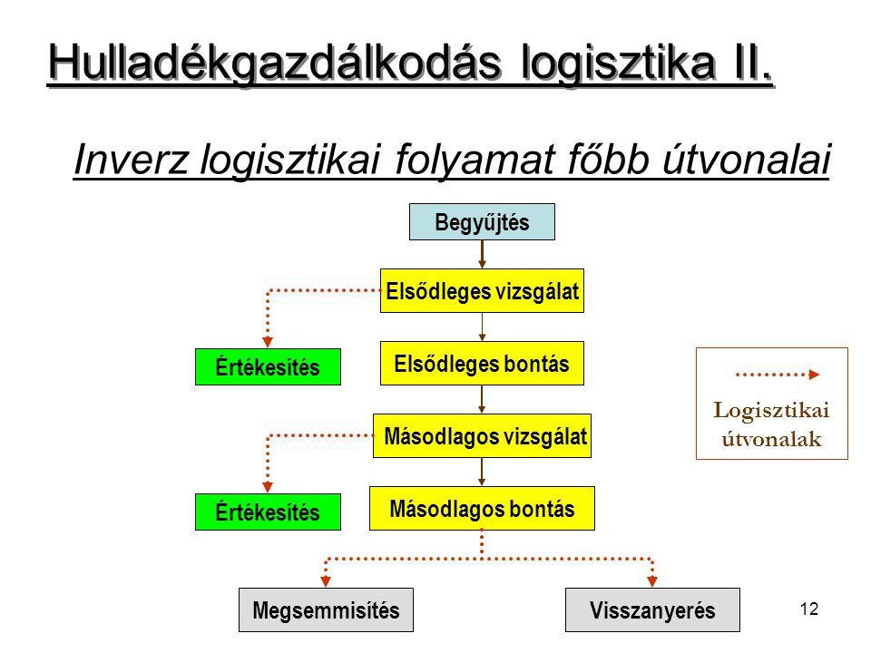 12 Inverz logisztikai folyamat főbb útvonalai Begyűjtés Elsődleges vizsgálat Értékesítés Elsődleges bontás Másodlagos vizsgálat Másodlagos bontás Értékesítés MegsemmisítésVisszanyerés Hulladékgazdálkodás logisztika II.