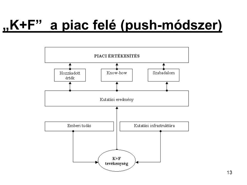 """13 """"K+F a piac felé (push-módszer)"""