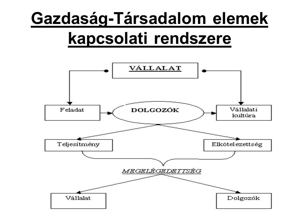 4 Gazdaság-Társadalom elemek kapcsolati rendszere