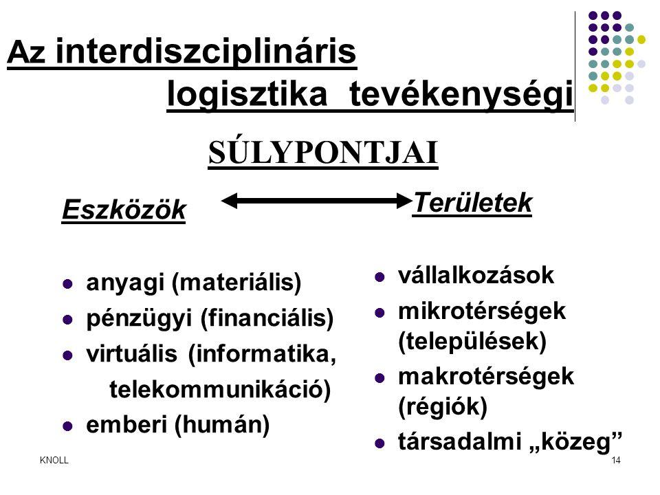 KNOLL14 Az interdiszciplináris logisztika tevékenységi Eszközök anyagi (materiális) pénzügyi (financiális) virtuális (informatika, telekommunikáció) e