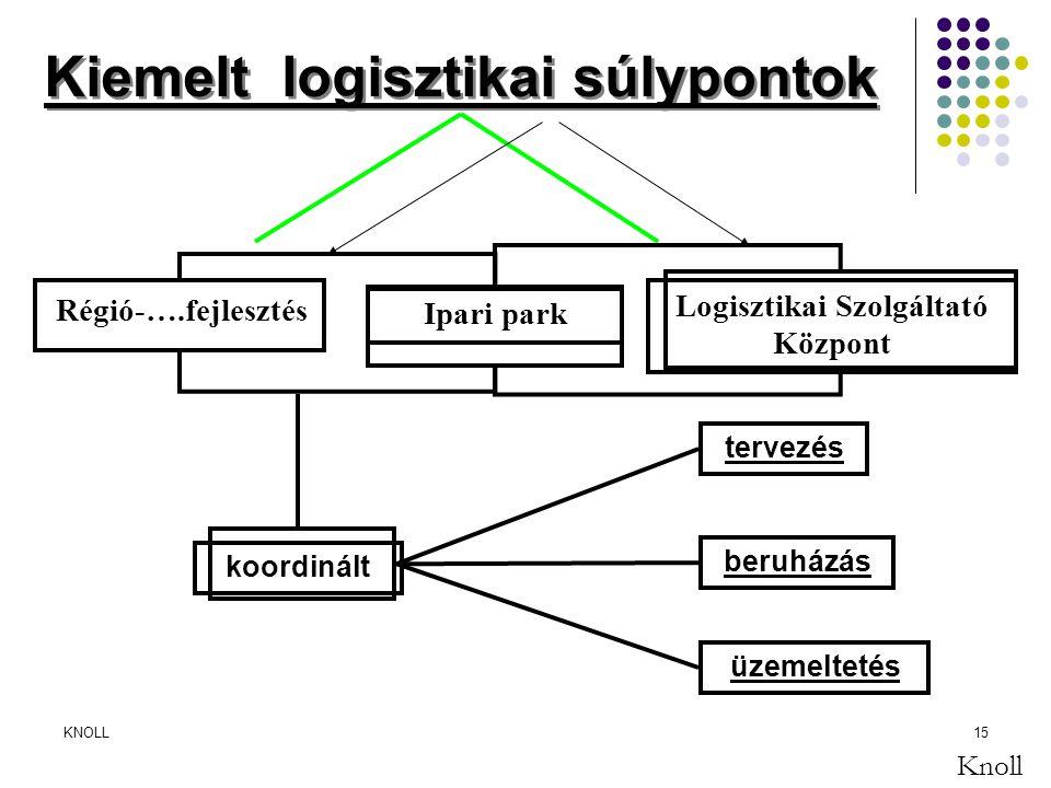 KNOLL15 Kiemelt logisztikai súlypontok Régió-….fejlesztés Ipari park Logisztikai Szolgáltató Központ koordinált tervezés beruházás üzemeltetés Knoll