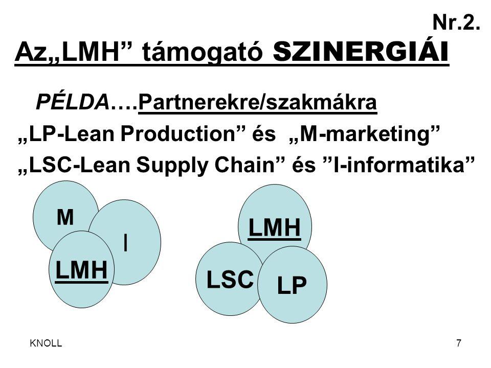 """KNOLL7 Nr.2. Az""""LMH"""" támogató SZINERGIÁI PÉLDA….Partnerekre/szakmákra """"LP-Lean Production"""" és """"M-marketing"""" """"LSC-Lean Supply Chain"""" és """"I-informatika"""""""
