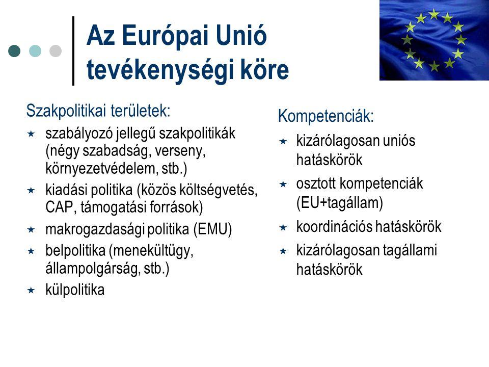 Az Európai Unió tevékenységi köre Szakpolitikai területek:  szabályozó jellegű szakpolitikák (négy szabadság, verseny, környezetvédelem, stb.)  kiadási politika (közös költségvetés, CAP, támogatási források)  makrogazdasági politika (EMU)  belpolitika (menekültügy, állampolgárság, stb.)  külpolitika Kompetenciák:  kizárólagosan uniós hatáskörök  osztott kompetenciák (EU+tagállam)  koordinációs hatáskörök  kizárólagosan tagállami hatáskörök