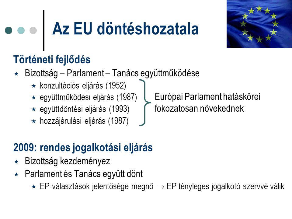 Történeti fejlődés  Bizottság – Parlament – Tanács együttműködése  konzultációs eljárás (1952)  együttműködési eljárás (1987)  együttdöntési eljár