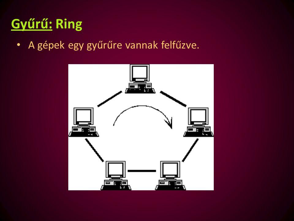 Gyűrű: Ring A gépek egy gyűrűre vannak felfűzve.