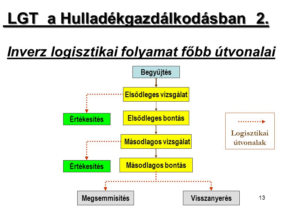 13 Inverz logisztikai folyamat főbb útvonalai Begyűjtés Elsődleges vizsgálat Értékesítés Elsődleges bontás Másodlagos vizsgálat Másodlagos bontás Érté