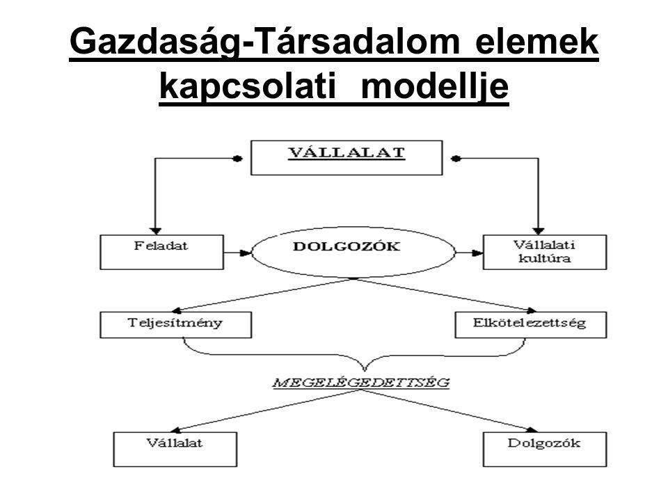 5 Gazdaság-Társadalom elemek kapcsolati modellje