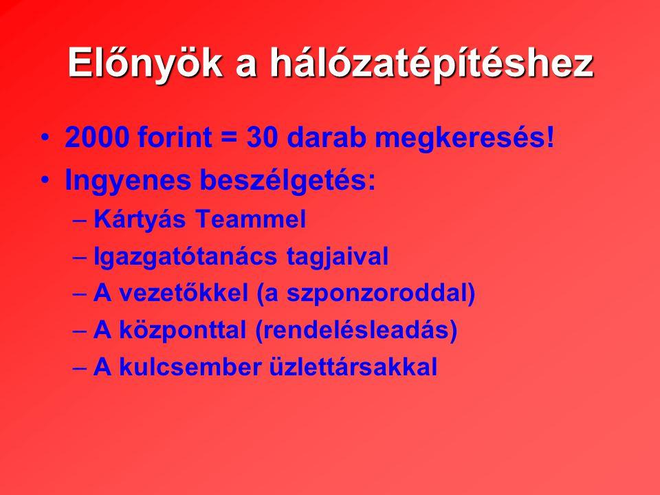Előnyök a hálózatépítéshez 2000 forint = 30 darab megkeresés.