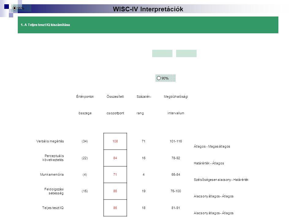 WISC-IV Interpretációk 1. A Teljes teszt IQ kiszámítása Értékpontok Összesített Százalék- Megbízhatósági összege csoportpont rang intervallum Verbális