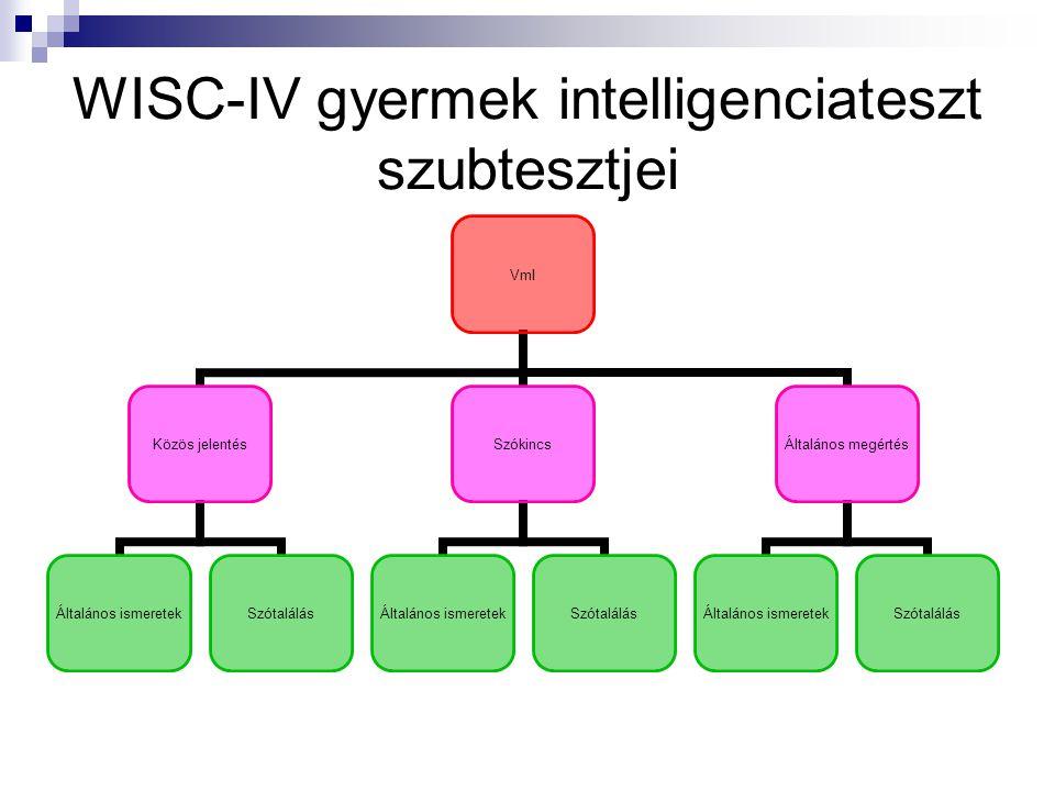 WISC-IV gyermek intelligenciateszt szubtesztjei VmI Közös jelentés Általános ismeretek Szótalálás Szókincs Általános ismeretek Szótalálás Általános megértés Általános ismeretek Szótalálás