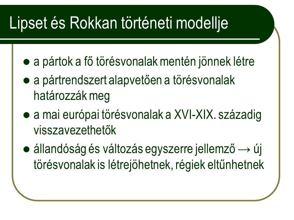 Lipset és Rokkan történeti modellje a pártok a fő törésvonalak mentén jönnek létre a pártrendszert alapvetően a törésvonalak határozzák meg a mai európai törésvonalak a XVI-XIX.