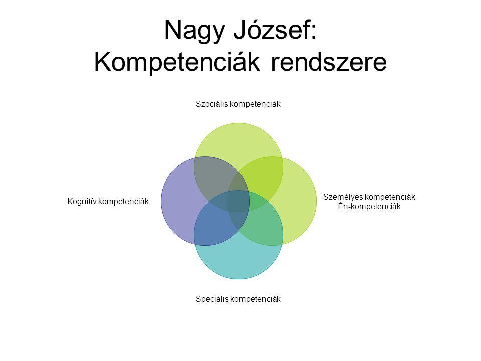 Nagy József: Kompetenciák rendszere Szociális kompetenciák Személyes kompetenciák Én- kompetenciák Speciális kompetenciák Kognitív kompetenciák