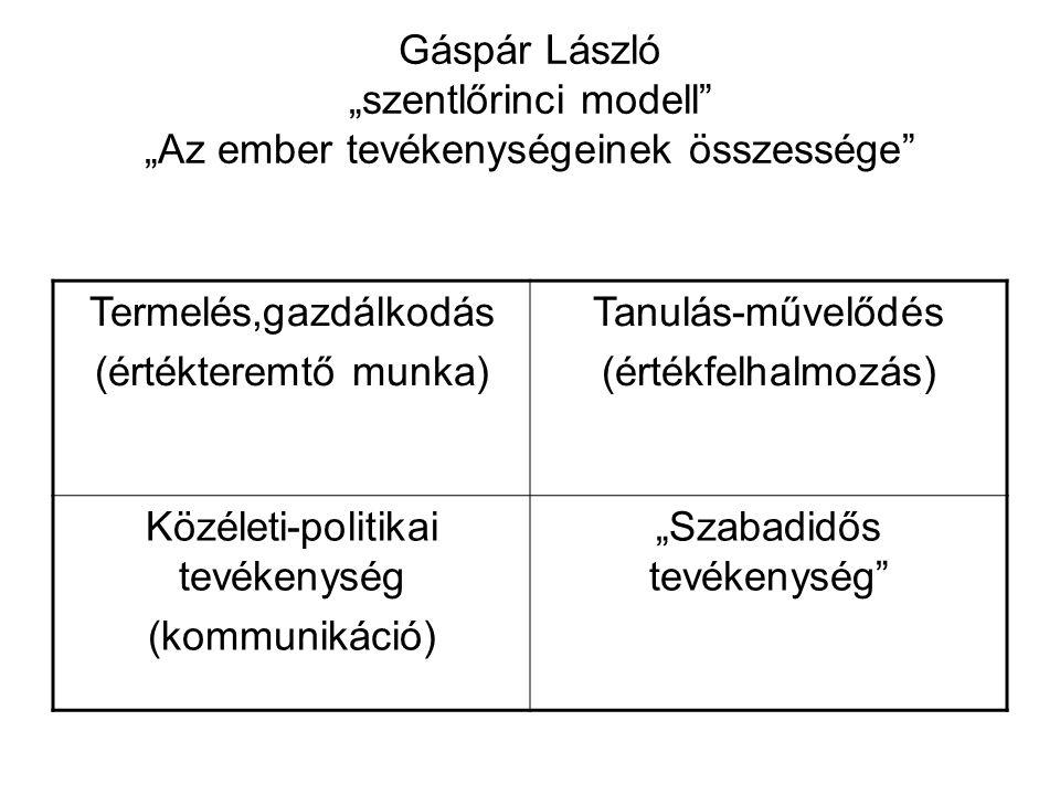 """Gáspár László """"szentlőrinci modell"""" """"Az ember tevékenységeinek összessége"""" Termelés,gazdálkodás (értékteremtő munka) Tanulás-művelődés (értékfelhalmoz"""