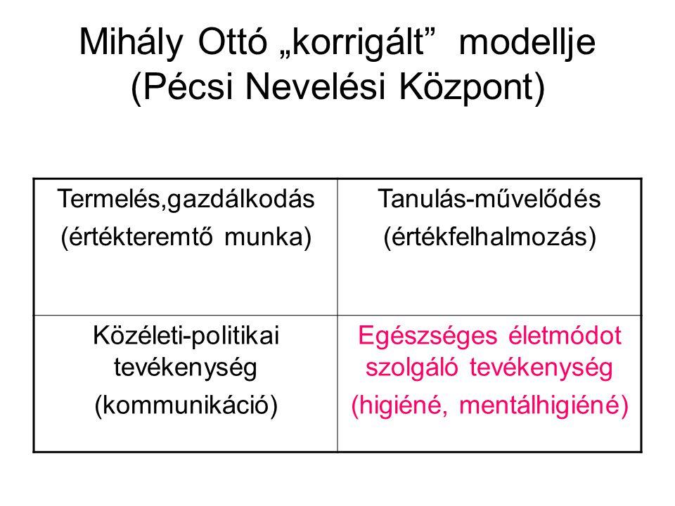 """Mihály Ottó """"korrigált modellje (Pécsi Nevelési Központ) Termelés,gazdálkodás (értékteremtő munka) Tanulás-művelődés (értékfelhalmozás) Közéleti-politikai tevékenység (kommunikáció) Egészséges életmódot szolgáló tevékenység (higiéné, mentálhigiéné)"""