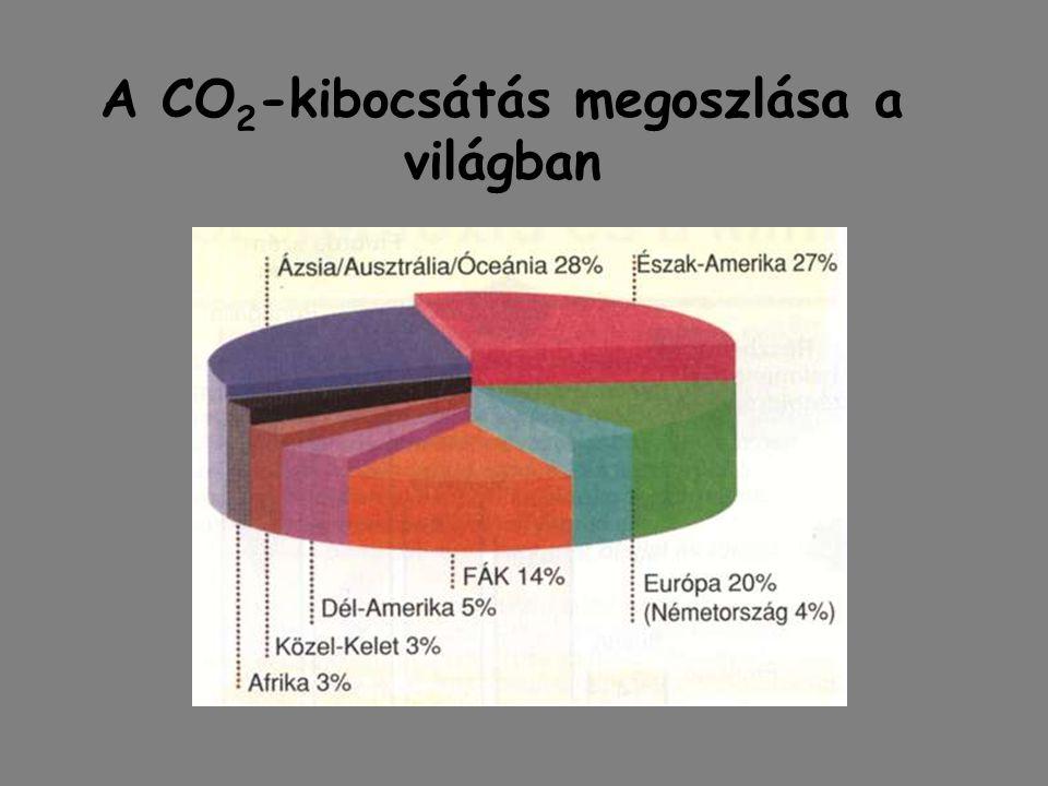 A CO 2 -kibocsátás megoszlása a világban