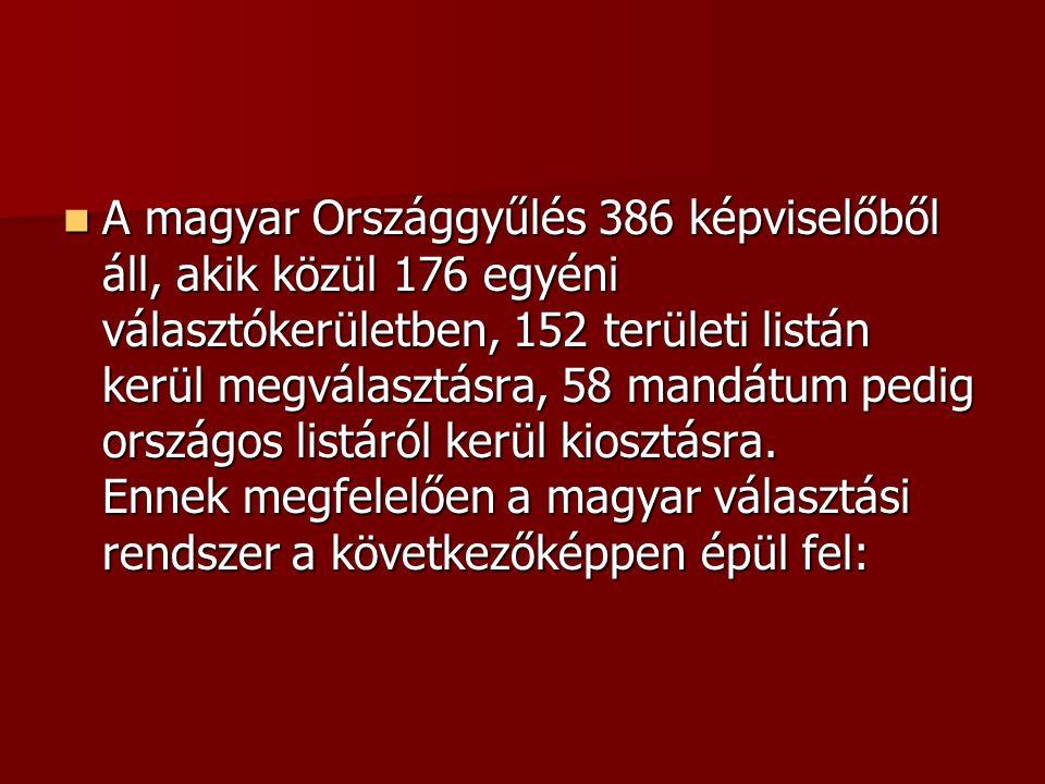 A magyar Országgyűlés 386 képviselőből áll, akik közül 176 egyéni választókerületben, 152 területi listán kerül megválasztásra, 58 mandátum pedig orsz