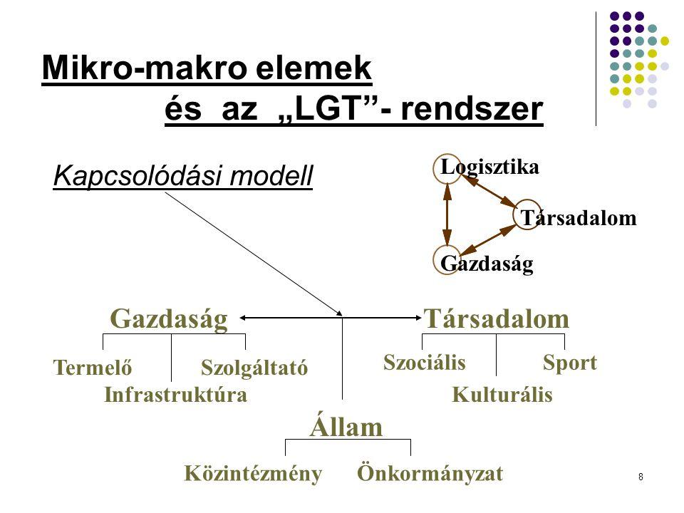 """8 Mikro-makro elemek és az """"LGT - rendszer Kapcsolódási modell GazdaságTársadalom Állam Közintézmény Önkormányzat Termelő Szolgáltató Infrastruktúra Szociális Sport Kulturális Logisztika Gazdaság Társadalom"""