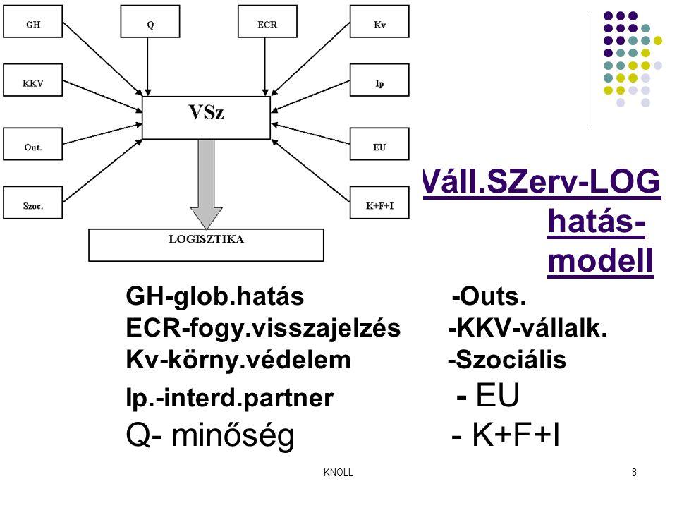 KNOLL8 Váll.SZerv-LOG hatás- modell GH-glob.hatás -Outs.