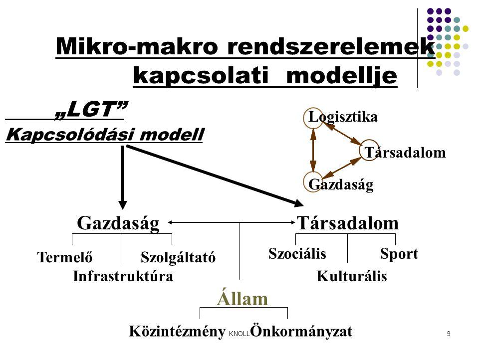 """KNOLL9 Mikro-makro rendszerelemek kapcsolati modellje """"LGT Kapcsolódási modell GazdaságTársadalom Állam Közintézmény Önkormányzat Termelő Szolgáltató Infrastruktúra Szociális Sport Kulturális Logisztika Gazdaság Társadalom"""