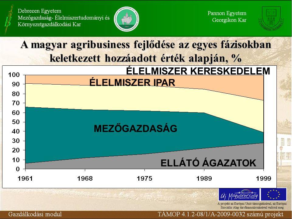 A magyar agribusiness fejlődése az egyes fázisokban keletkezett hozzáadott érték alapján, % MEZŐGAZDASÁG ELLÁTÓ ÁGAZATOK ÉLELMISZER IPAR ÉLELMISZER KE
