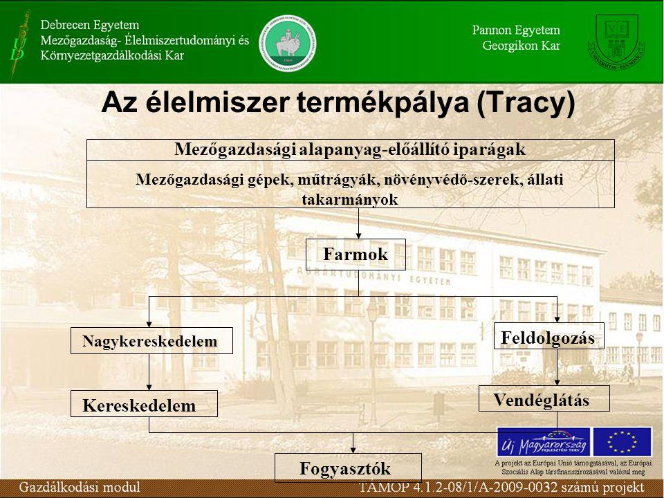 Az élelmiszer termékpálya (Tracy) Mezőgazdasági alapanyag-előállító iparágak Mezőgazdasági gépek, műtrágyák, növényvédő-szerek, állati takarmányok Far