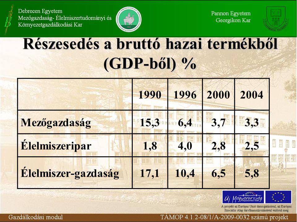 Részesedés a bruttó hazai termékből (GDP-ből) % 1990199620002004 Mezőgazdaság15,36,43,73,3 Élelmiszeripar1,84,02,82,5 Élelmiszer-gazdaság17,110,46,55,