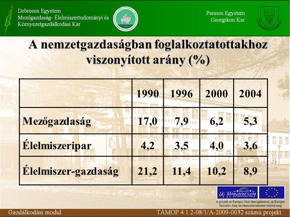 A nemzetgazdaságban foglalkoztatottakhoz viszonyított arány (%) 1990199620002004 Mezőgazdaság17,07,96,25,3 Élelmiszeripar4,23,54,03,6 Élelmiszer-gazda
